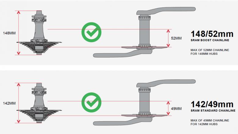 Der neue Boost-Standard ist ein Gesamtsystem und erfordert neben dem passenden Rahmen die richtige Nabe und Kurbel.