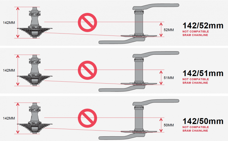 Standard-Kurbeln können nicht mit Boost -Naben kombiniert werden und umgekehrt.