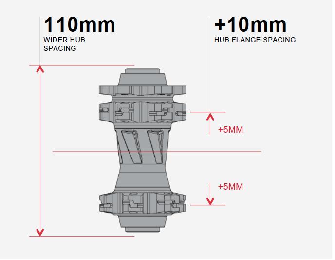 Der neue Boost 110 Standard am Vorderrad.
