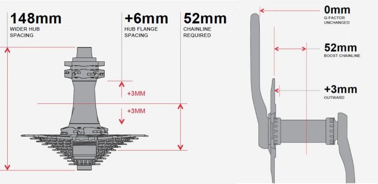 Die Grafik verdeutlicht die Positionsänderung der Kassette und die damit nötige Überarbeitung der Kurbel bzw. des Kettenblatts.